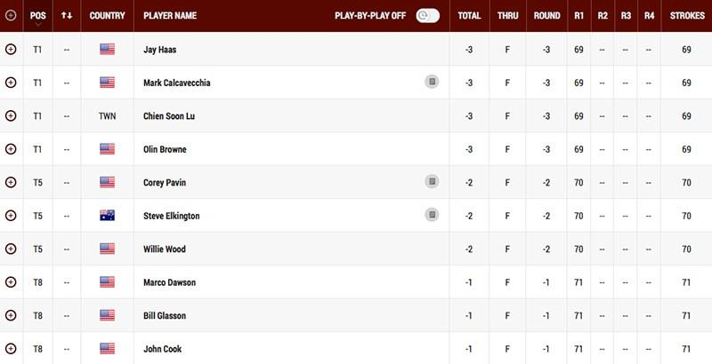 Leaderboard after the first round of the 2014 Regions Tradition at Shoal Creek.