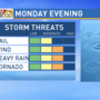 Update: Severe storms could threaten viewing area Monday