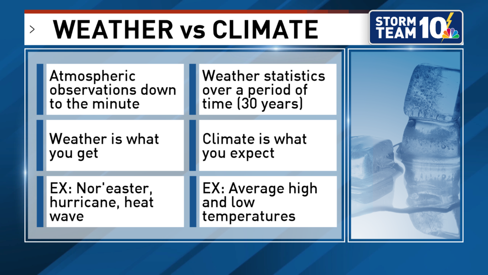 Weather vs. climate. What makes each different?
