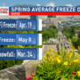 Last freeze dates for SW Idaho and Eastern Oregon