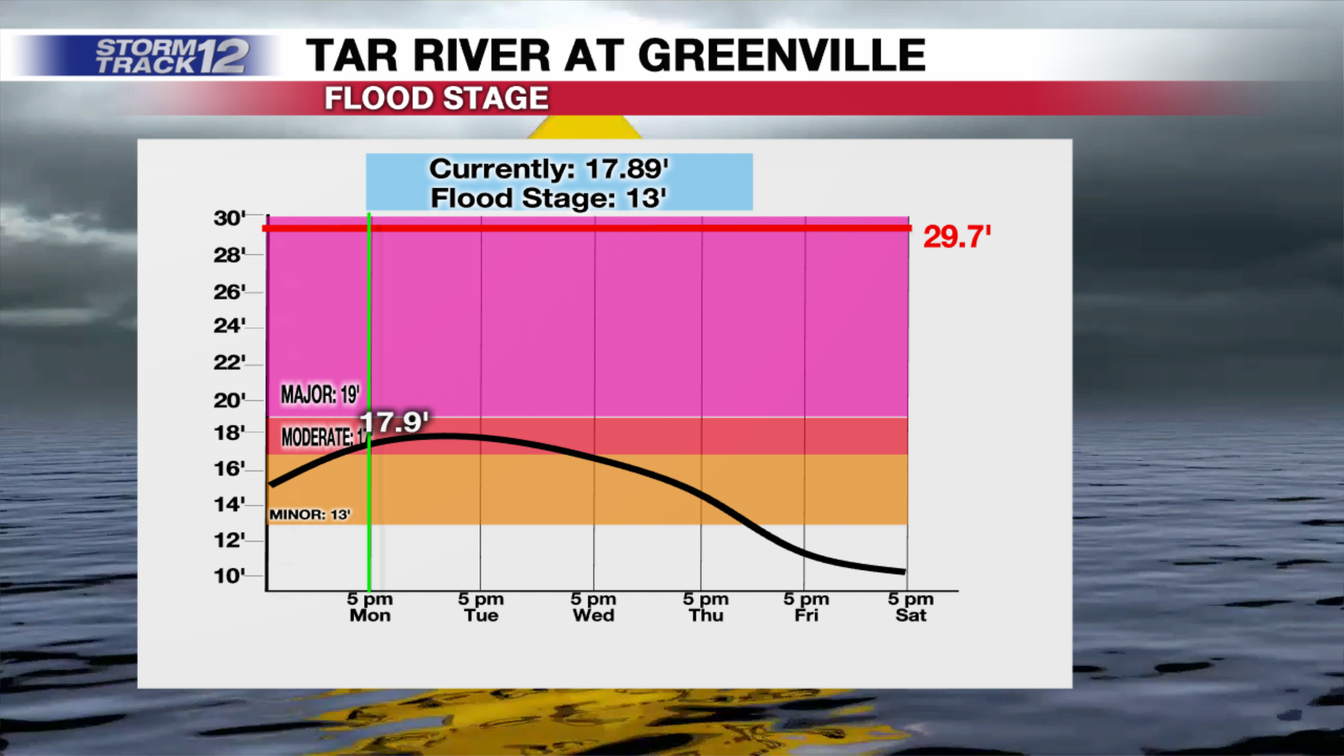5-1-17-flood-map-tar-river-at-greenville-1493675849841-6626845-ver1-0.png